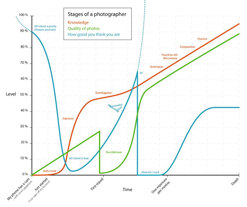 Die Phasen Eines Fotografen1
